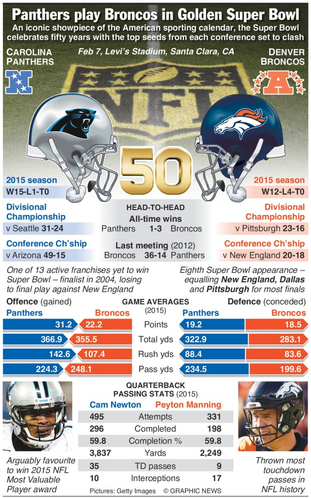 Carolina-Panthers-Denver-Broncos-Super-Bowl-infographic
