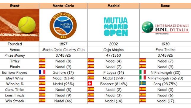 Monte-Carlo-Madrid-Rome-Tennis