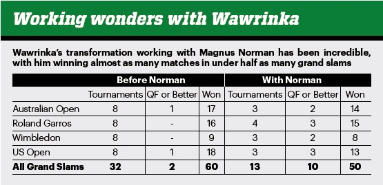 Wawrinka-Magnus