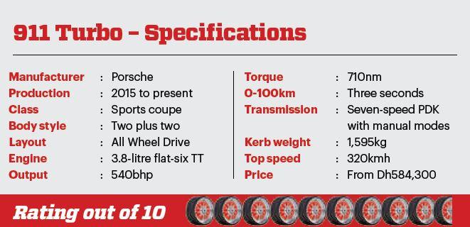911-Turbo-Ratings