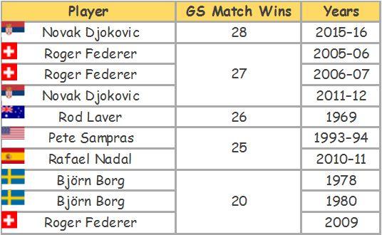 Consecutive-Grand-Slam-match-wins