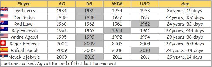 Tennis-Djokovic-Stats