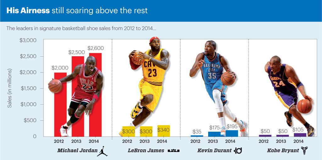 85b9efbd6aa790 Nike s Michael Jordan brand store ensures legacy of NBA s greatest ...