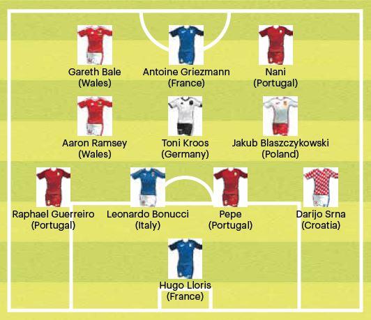 Euro2016-Team-of-Tournament