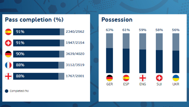 euro-2016-stats-passing