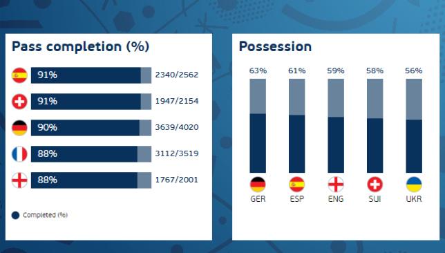 euro-2016-stats-passing