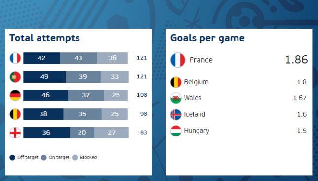 euro-2016-stats-shots