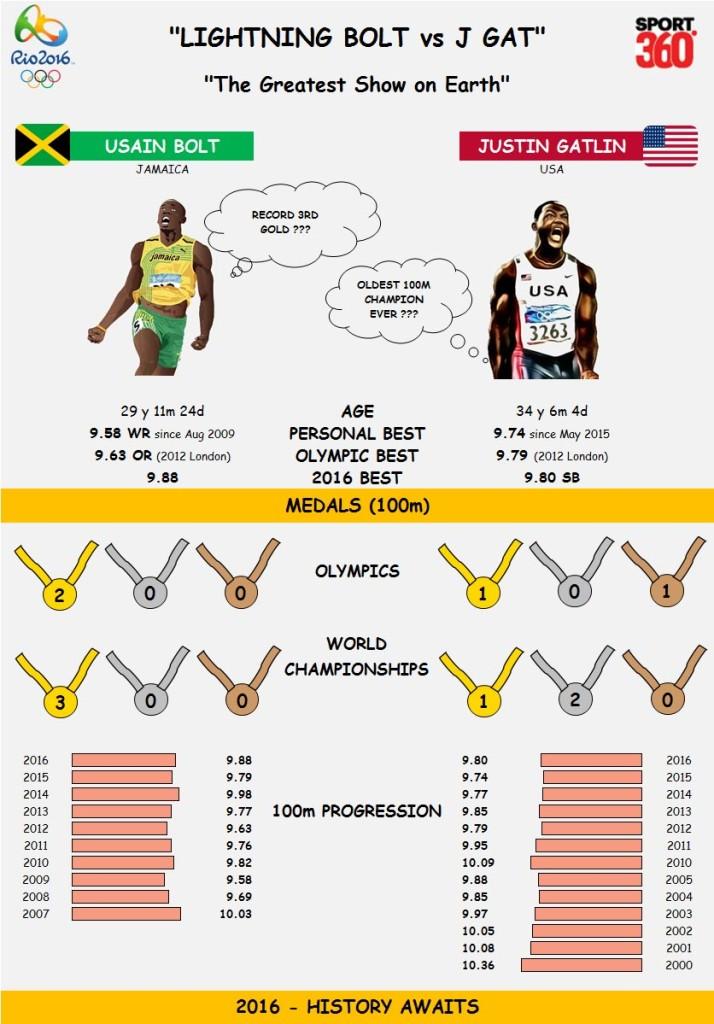 100m Bolt vs Gatlin (1)