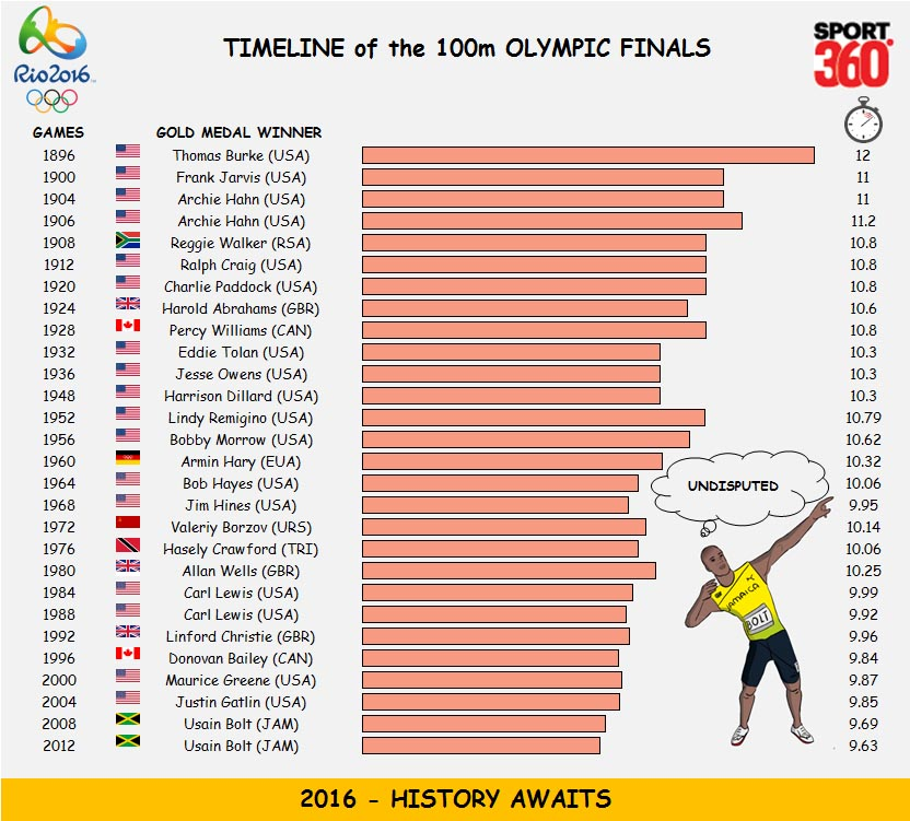 100m history (2)
