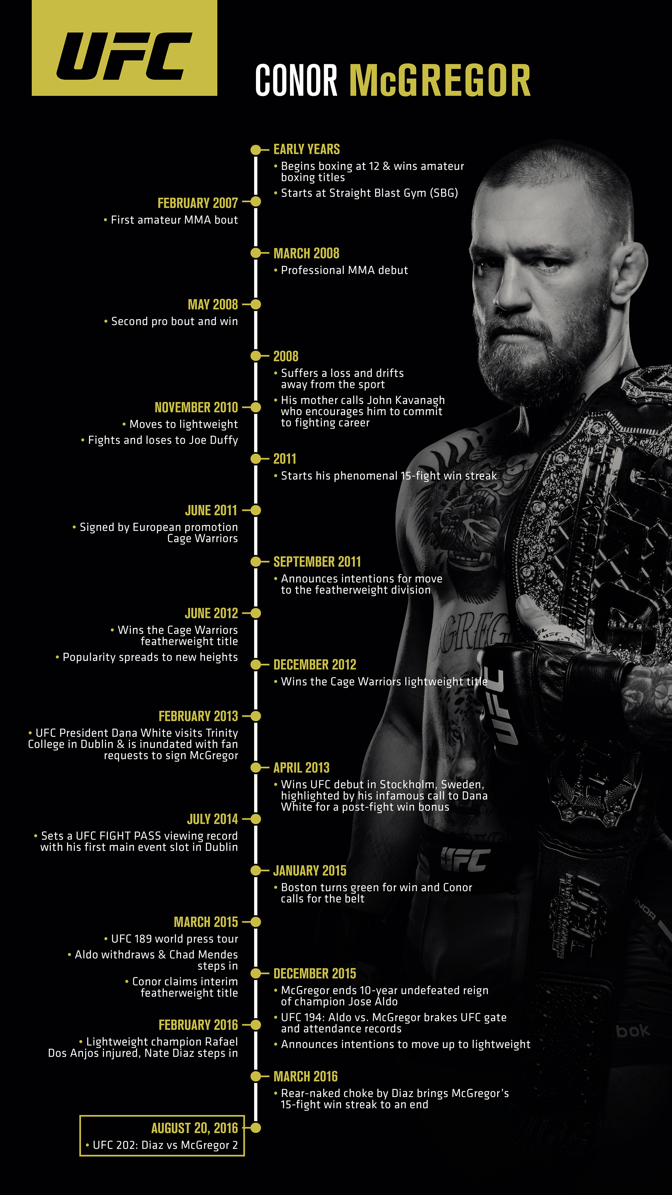 Conor McGregor - the story so far [Infographic]