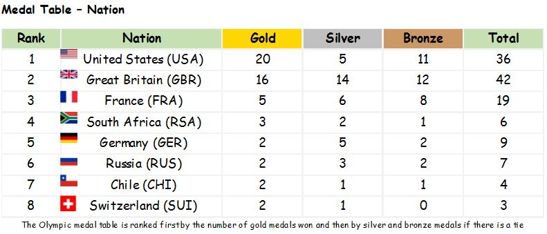 Medal Table Nation