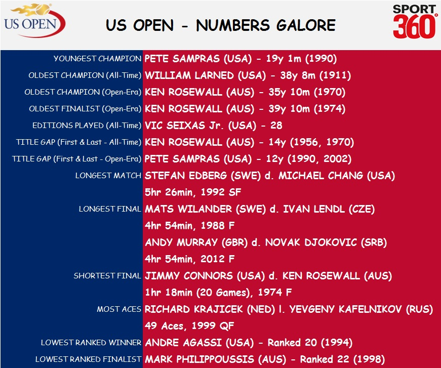 US Open_1