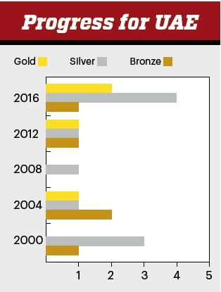 UAE medals history