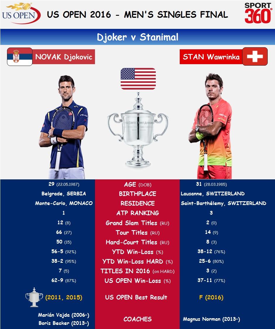 US Open F 1