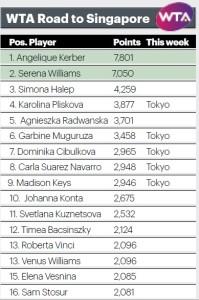 WTA Race