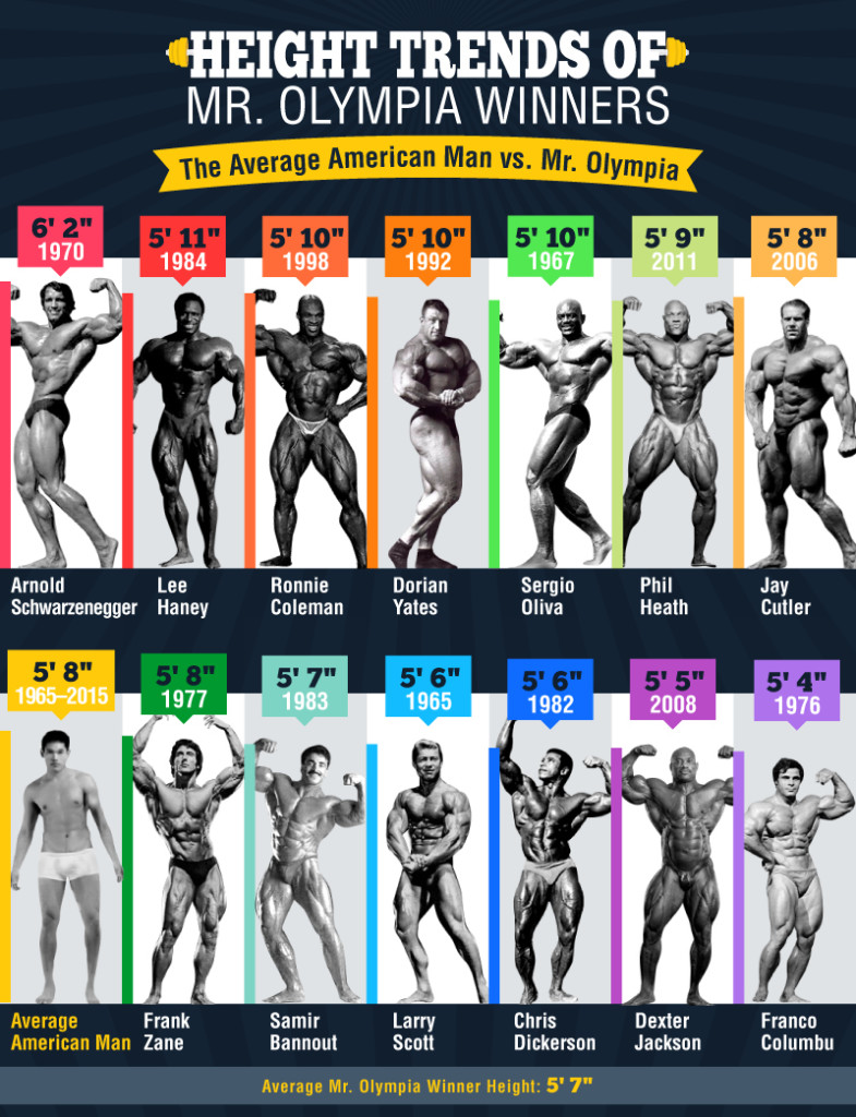 A history of Mr Olympia winners' height.