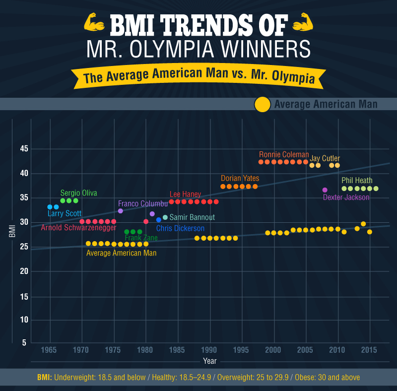 The BMI trends of Mr Olympia winners.
