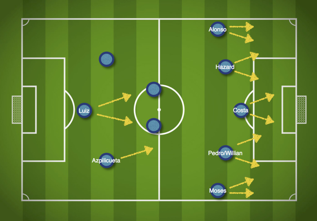 Chelsea attacking movements