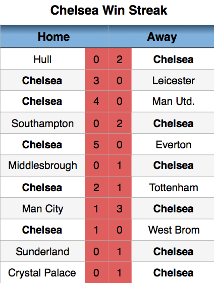 Chelsea current win streak