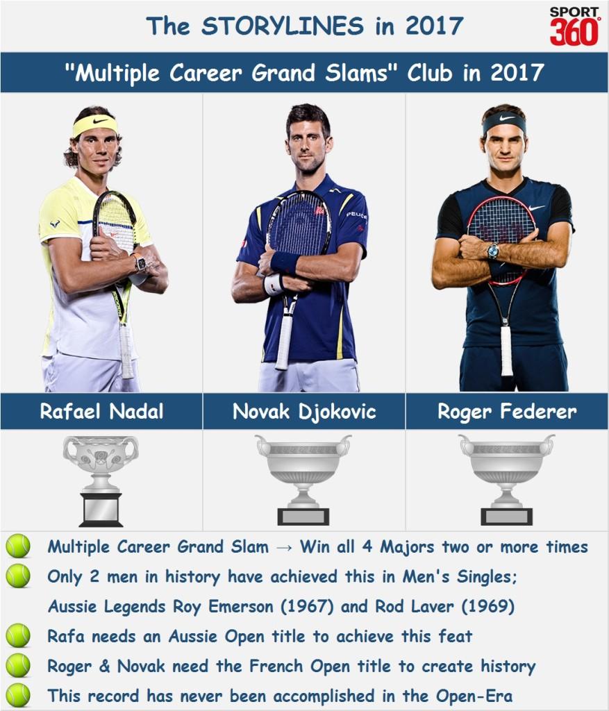 Men\'s tennis grand slam records and statistics