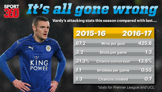 Stats reveal the picture: Jamie Vardy