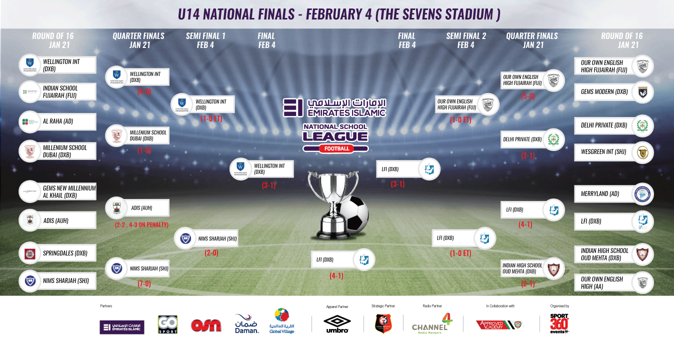 UNDER 14 NATIONAL FINALS (JAN22)-01