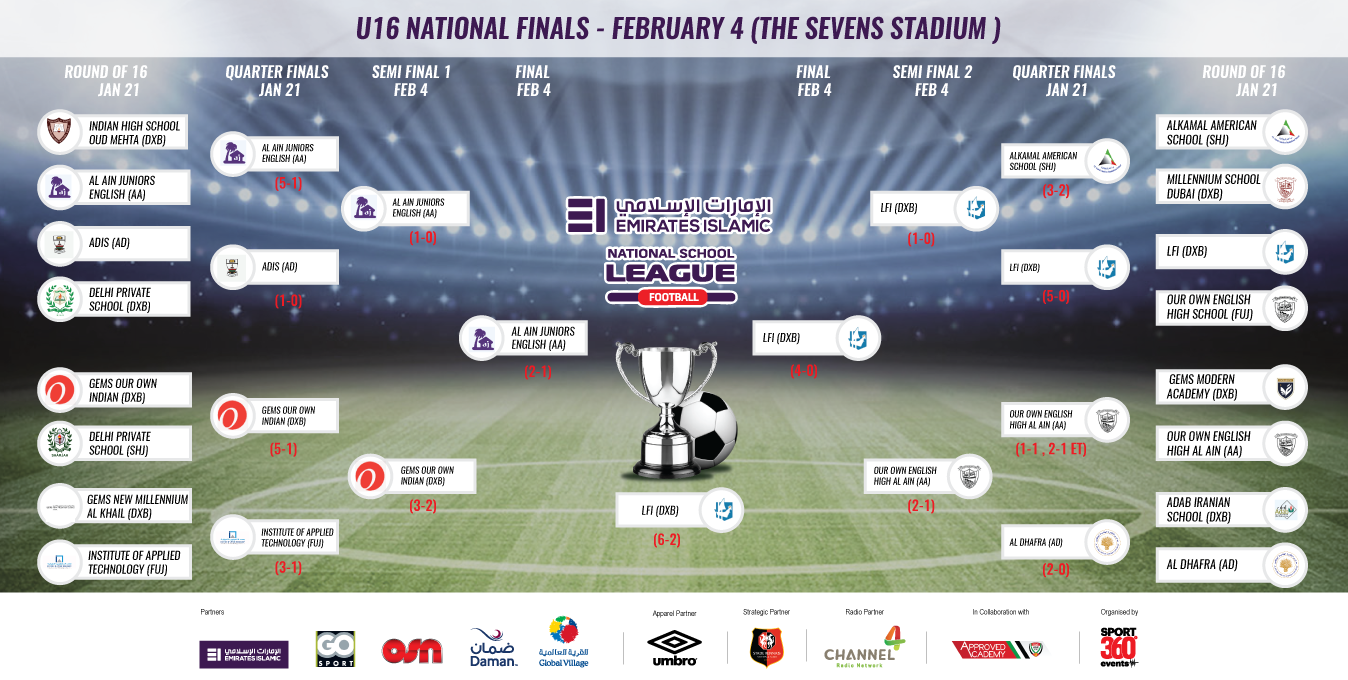 UNDER 16 NATIONAL FINALS (JAN22)-01