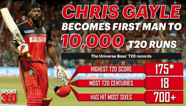 Image result for chris gayle record