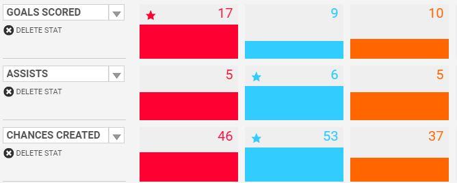 Ibrahimovic vs Dybala vs Benzema.