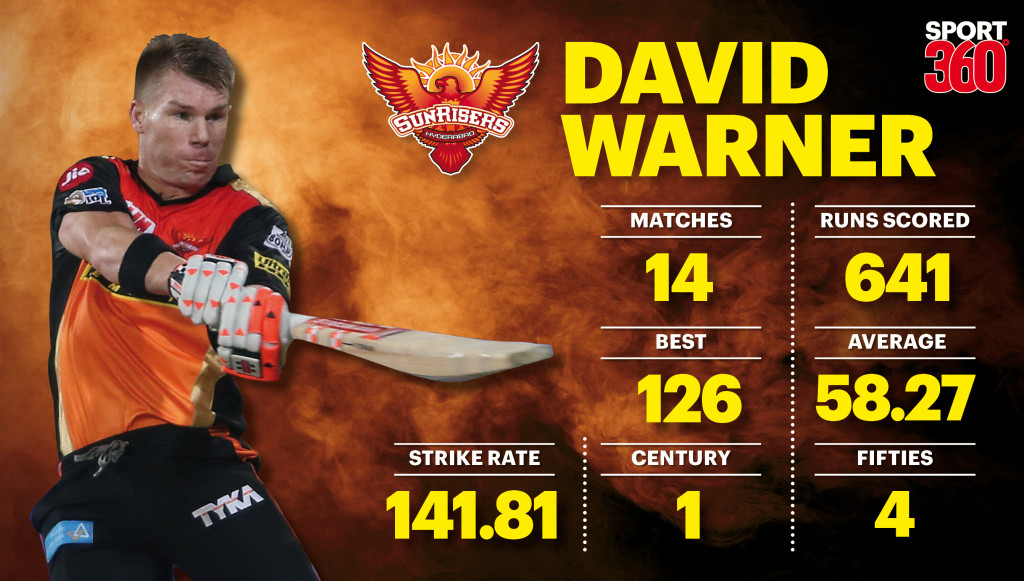 David Warner graph