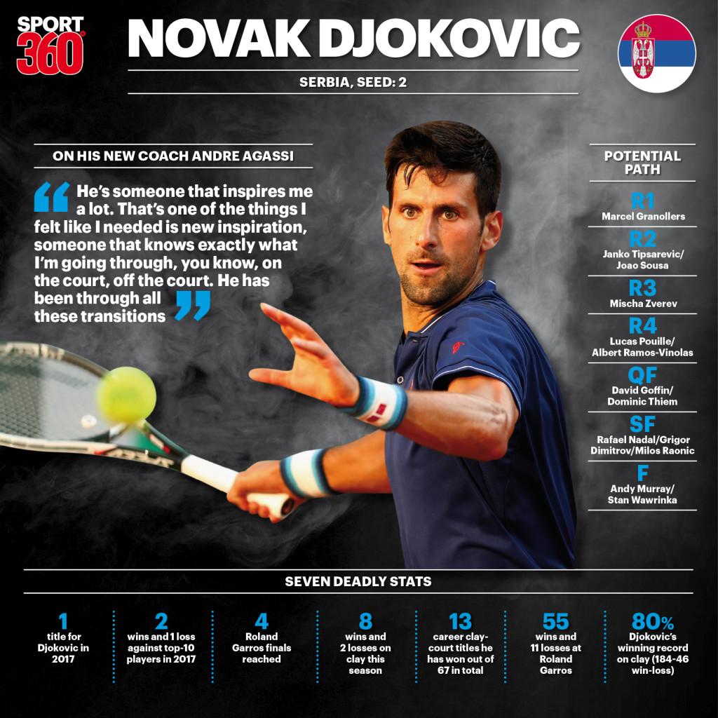 Djokovic, Nadal drawn into same half in Roland Garros