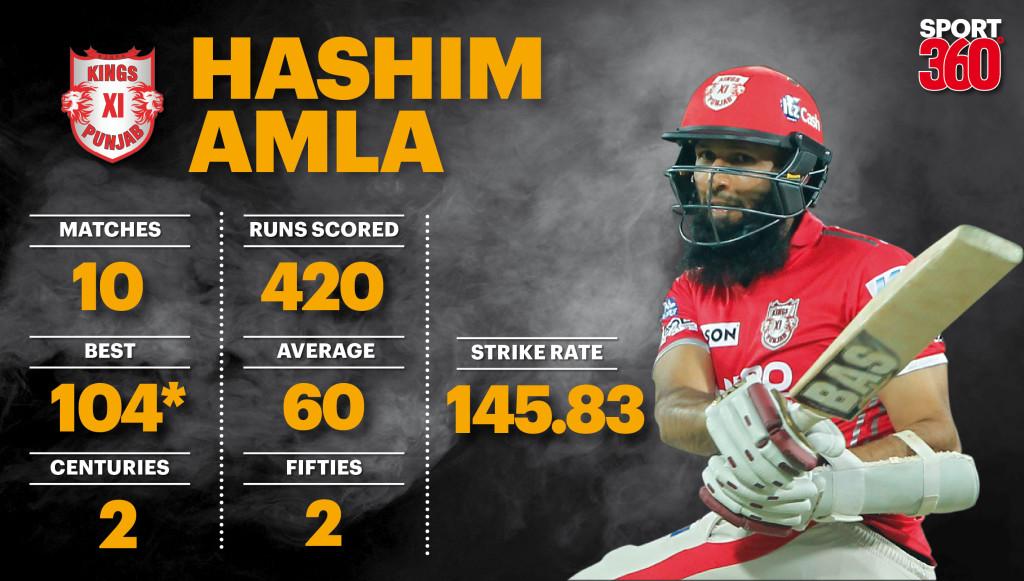 Hashim Amla graph