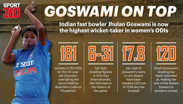 Jhulan Goswami becomes the highest wicket taker in women's ODIs