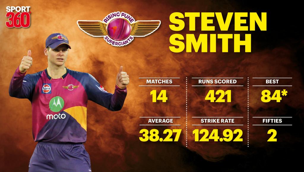 Steve Smith graph