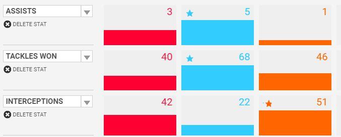 Pogba vs Verratti vs Vidal.