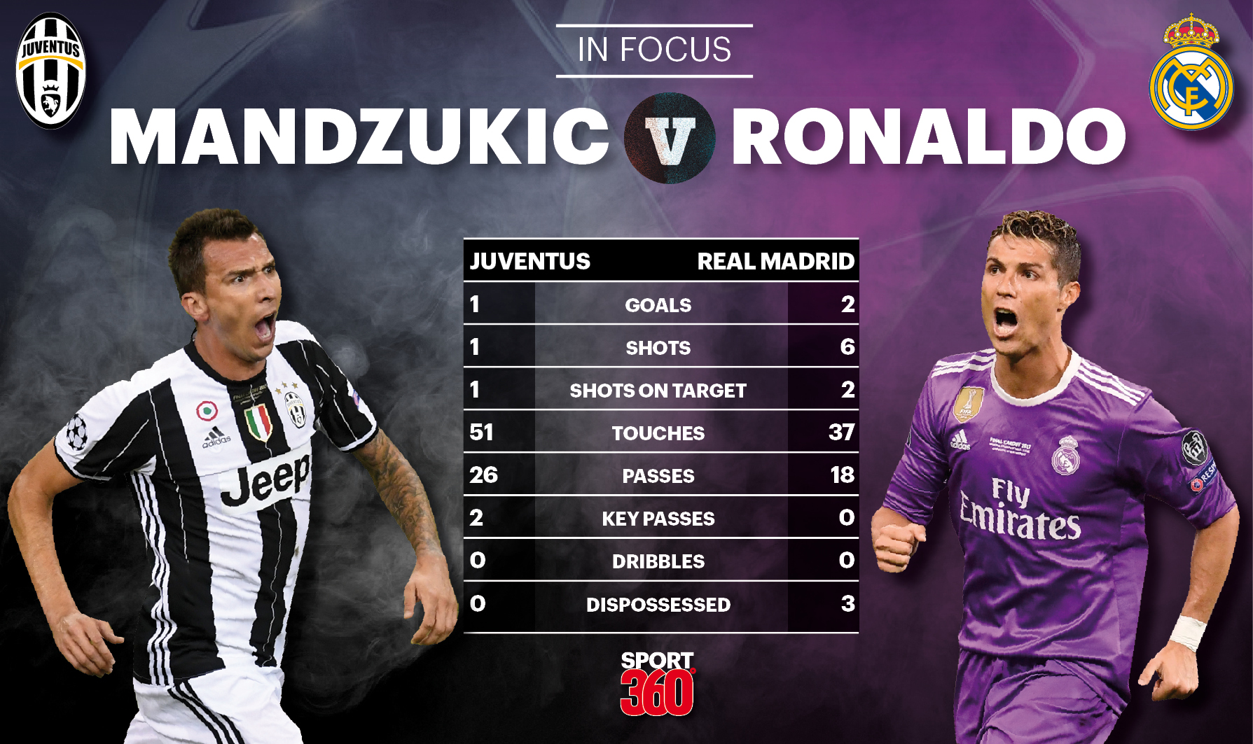 Juventus 1-4 Real Madrid: In Focus – How Ronaldo and Mandzukic fared in the Champions League ...