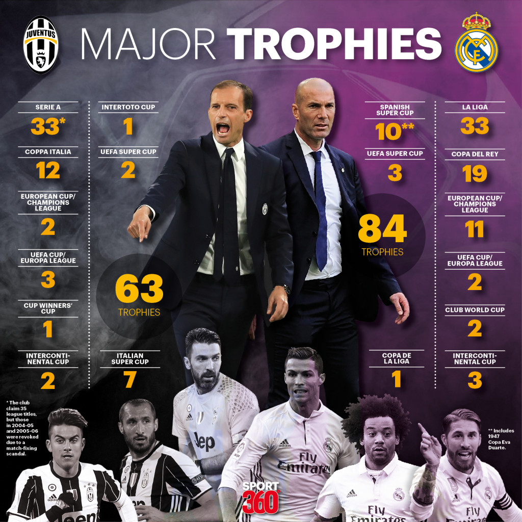 Football Manager Predicts Champions League: Juventus Vs Real Madrid: Champions League Final