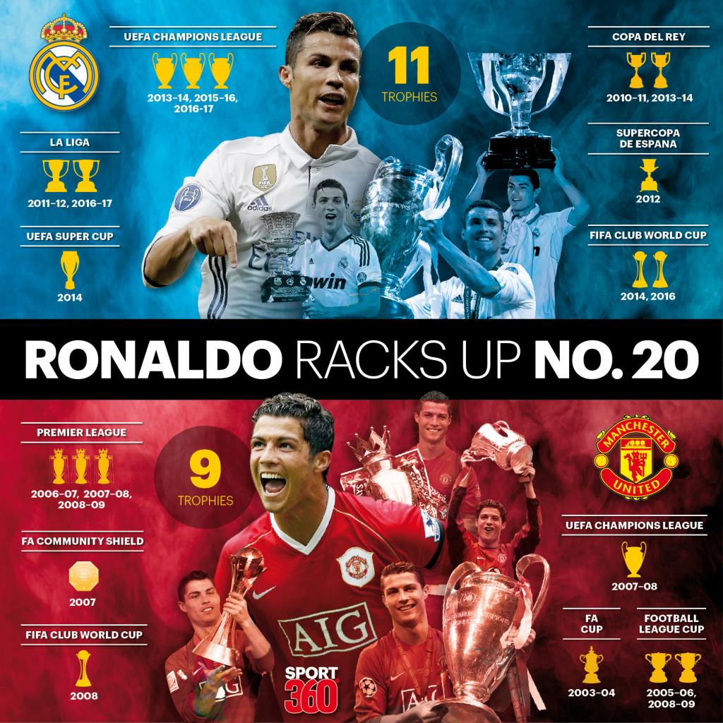 Ronaldo trophies
