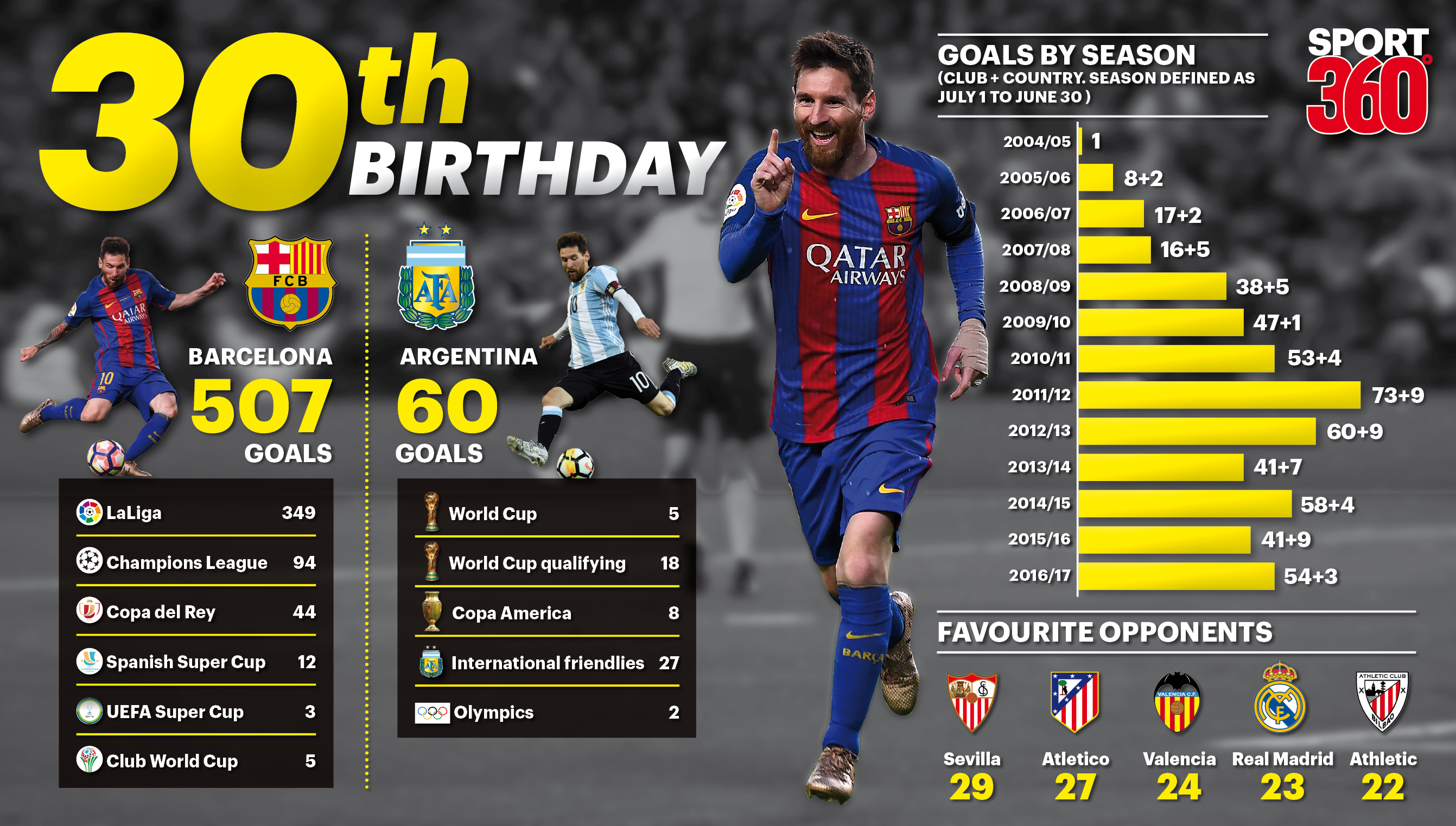 fa612087cee Lionel Messi turns 30: What's left for the Argentina and Barcelona  superstar to accomplish - Article - Sport360