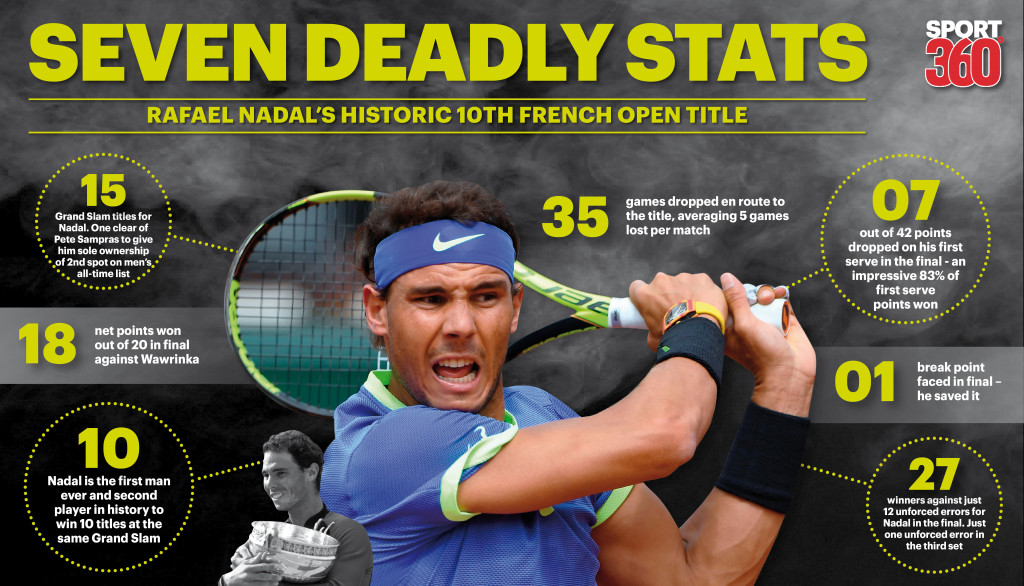 Rafael Nadal S Success At Roland Garros Isn T Special Because It S Number 10 It S Special Because Of His Journey Sport360 News