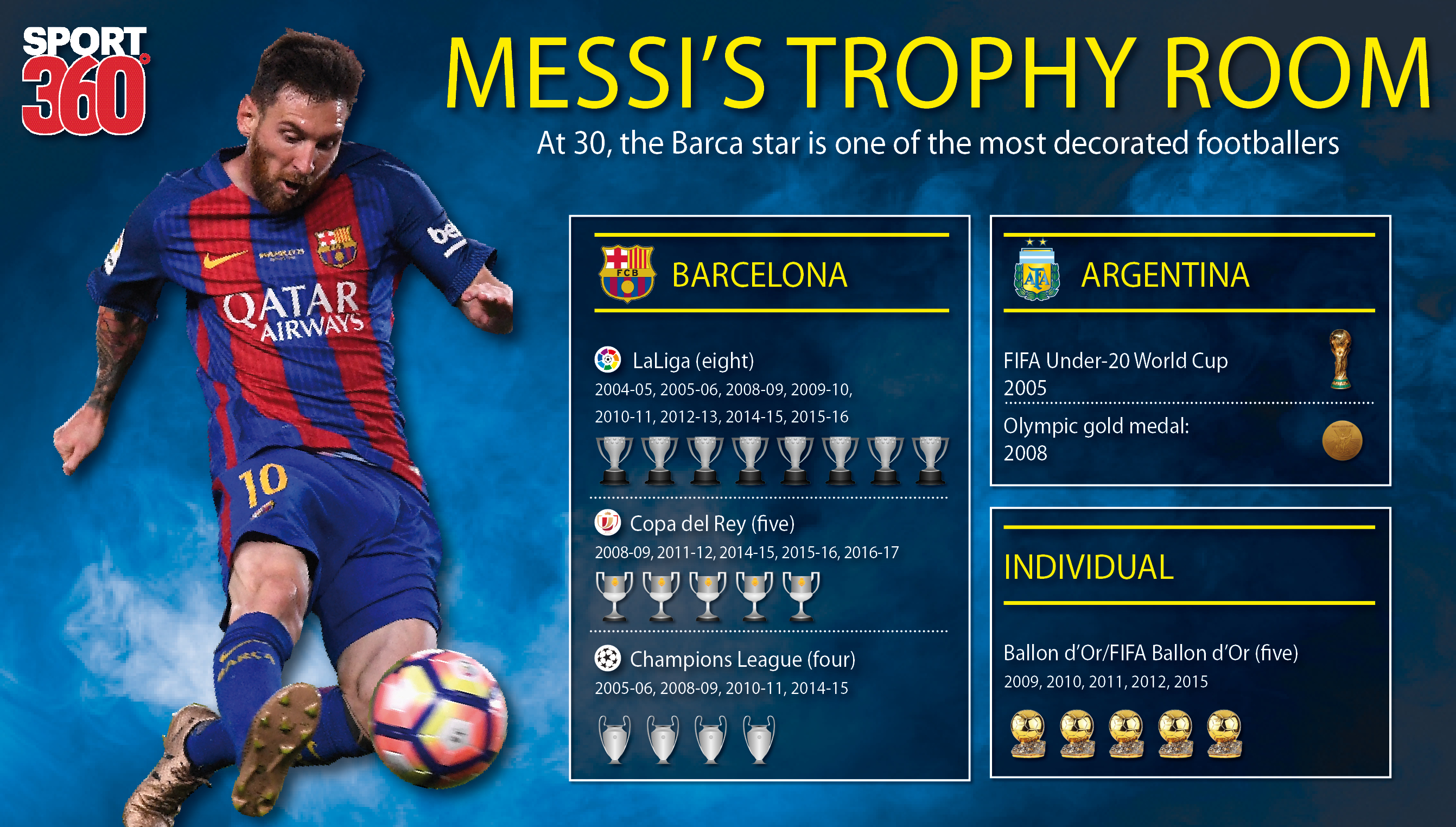 A look at Lionel Messi's greatest feats as the Barcelona ...