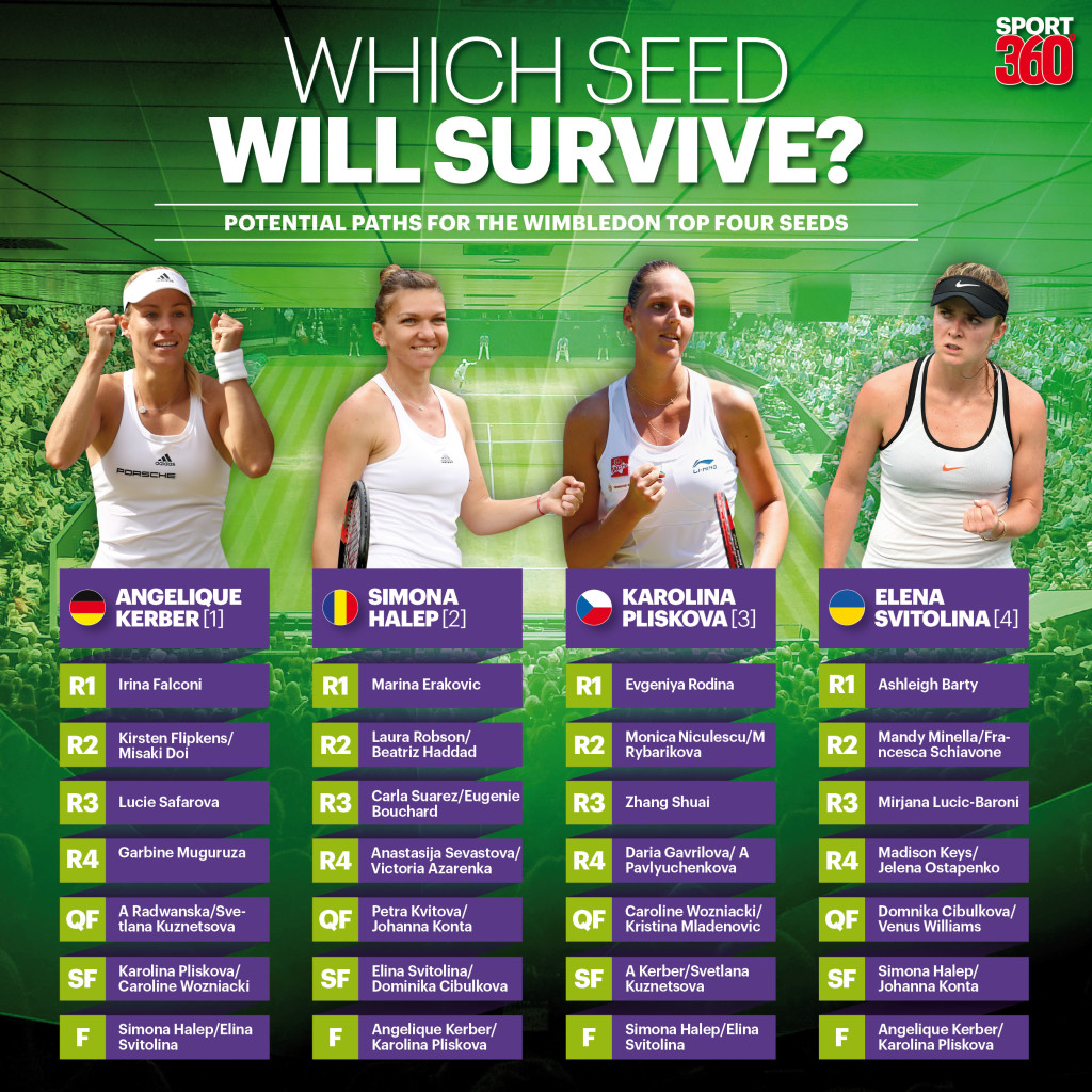 Wimbledon 2017: Assessing the women's seeds