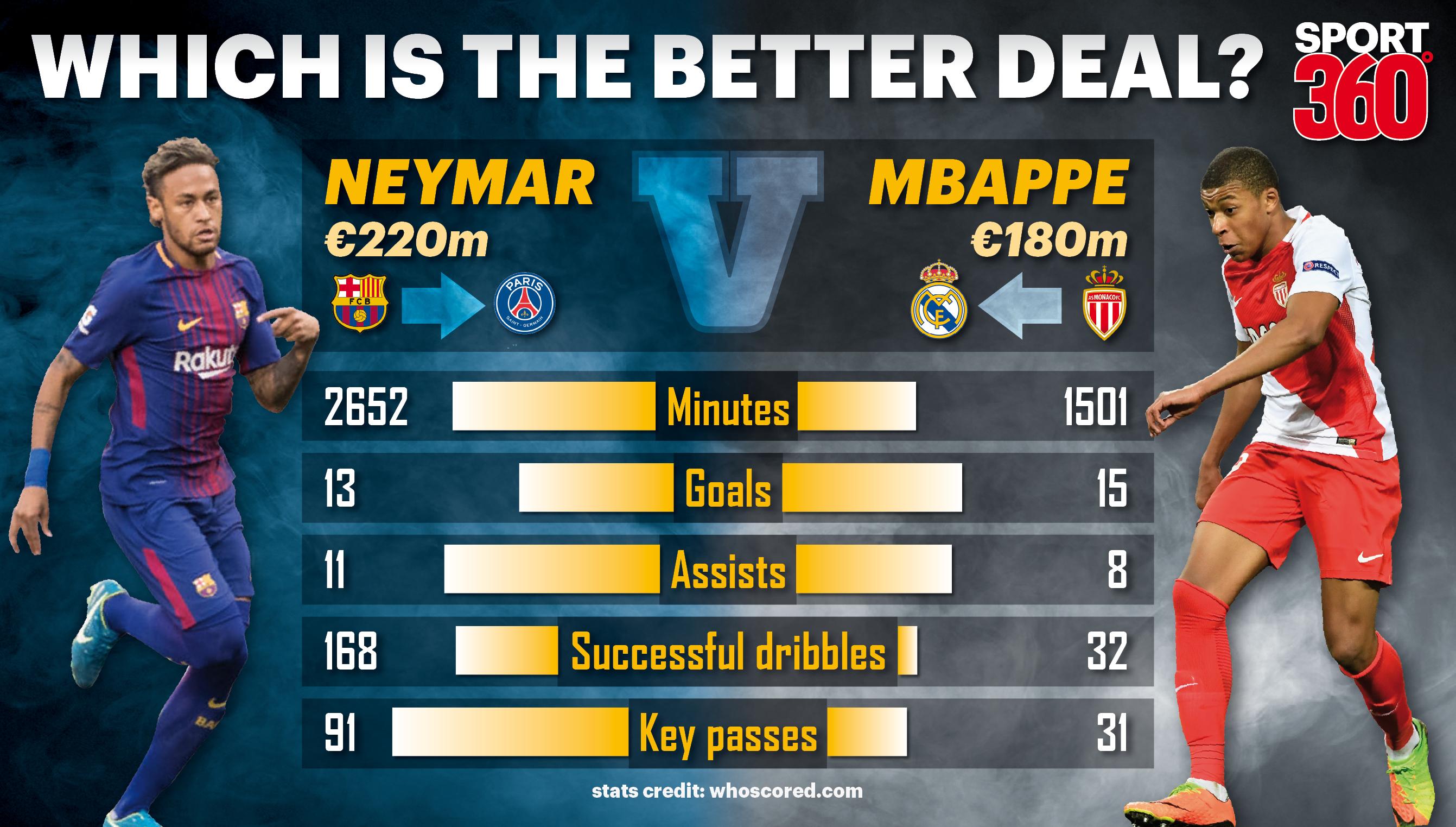 Neymar v Mbappe