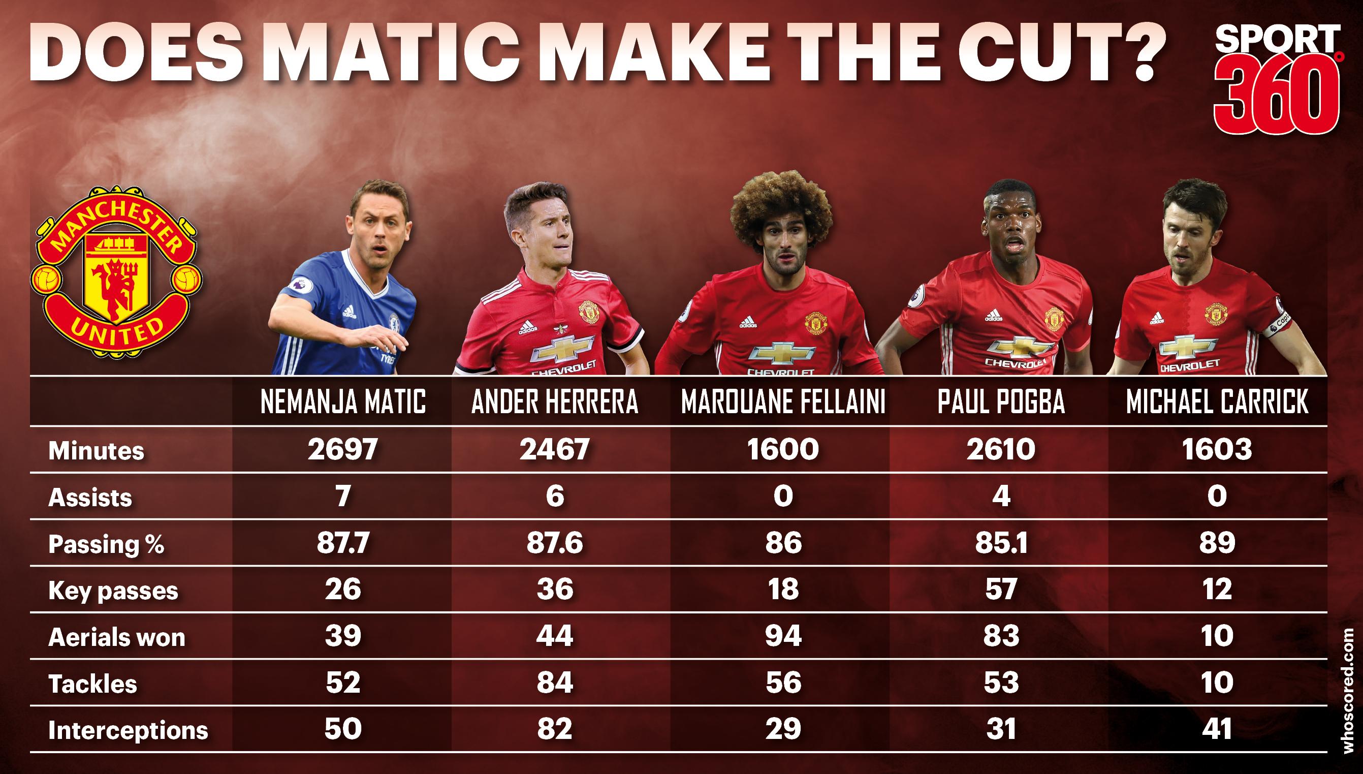 Nemanja Matic pletes Manchester United move – How he pares
