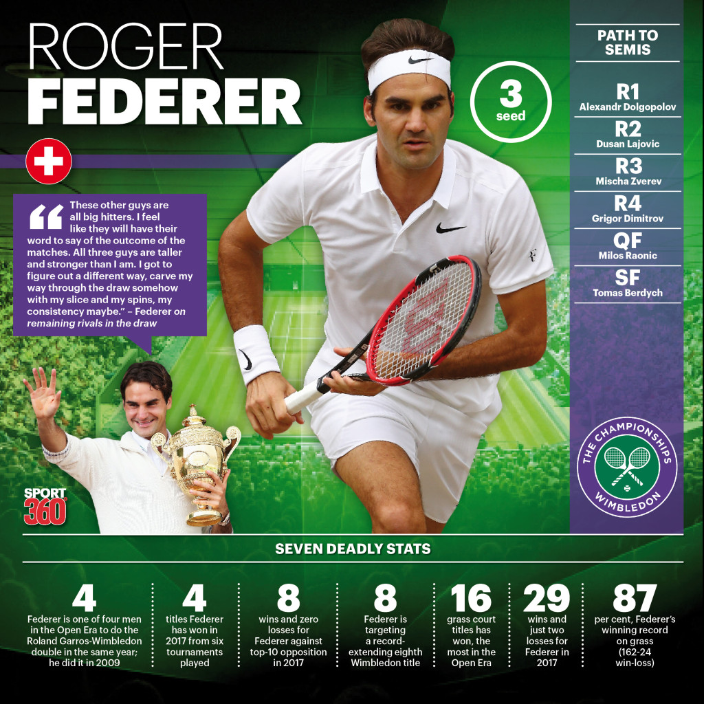 Roger Federer vs Marin Cilic, Wimbledon 2017 men's final