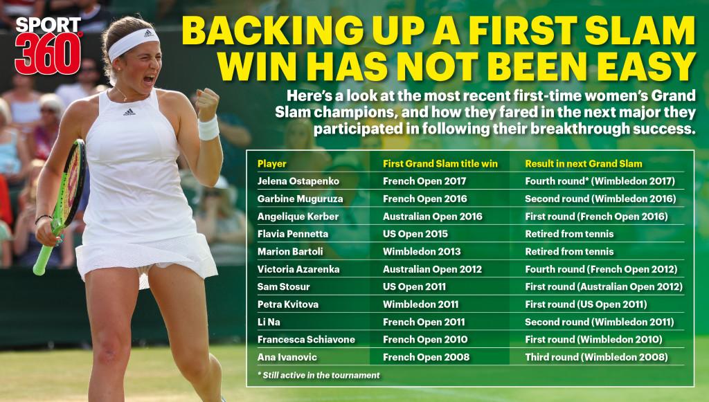 Five-time Wimbledon Champion Venus Williams Outclasses Konjuh