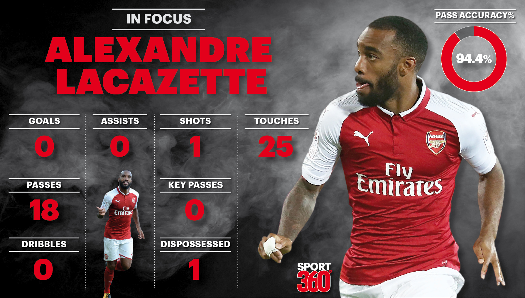 Arsenal striker Alexandre Lacazette struggles to make an impact in