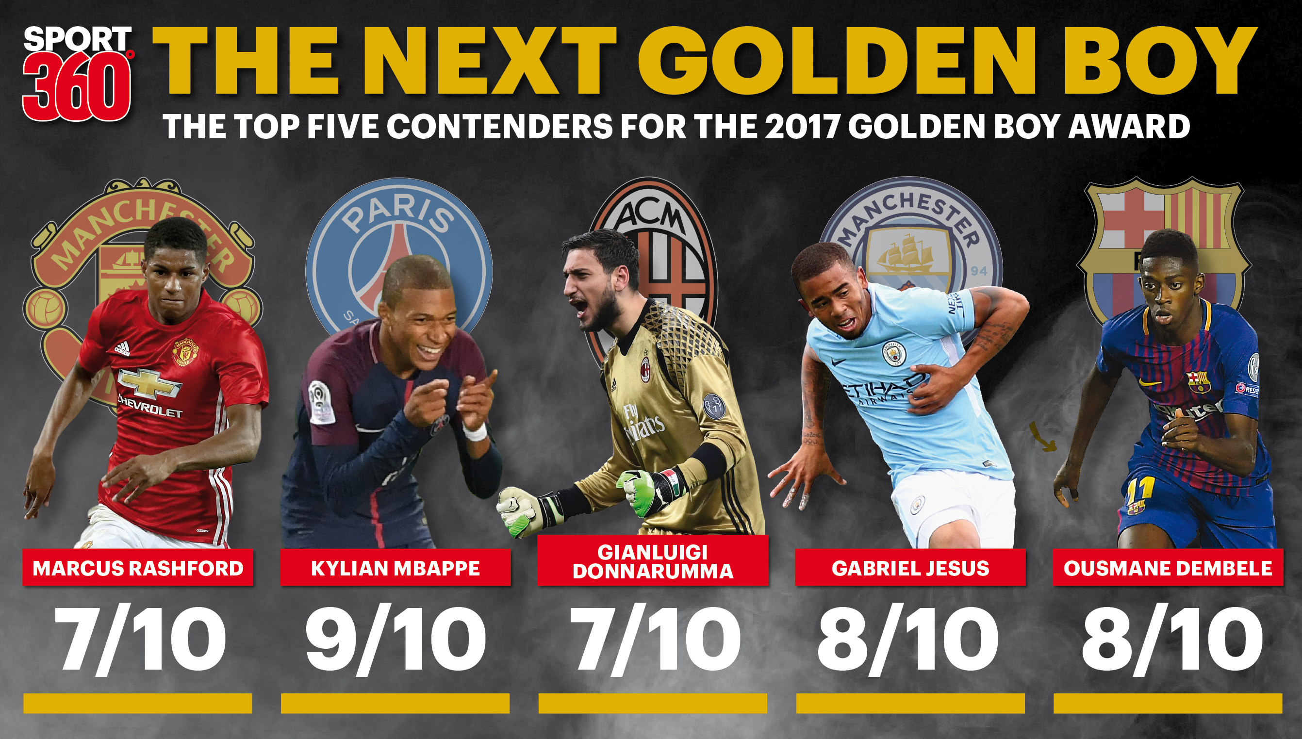 Manchester United S Marcus Rashford And Psg S Kylian Mbappe Top Five Golden Boy 2017 Contenders Sport360 News