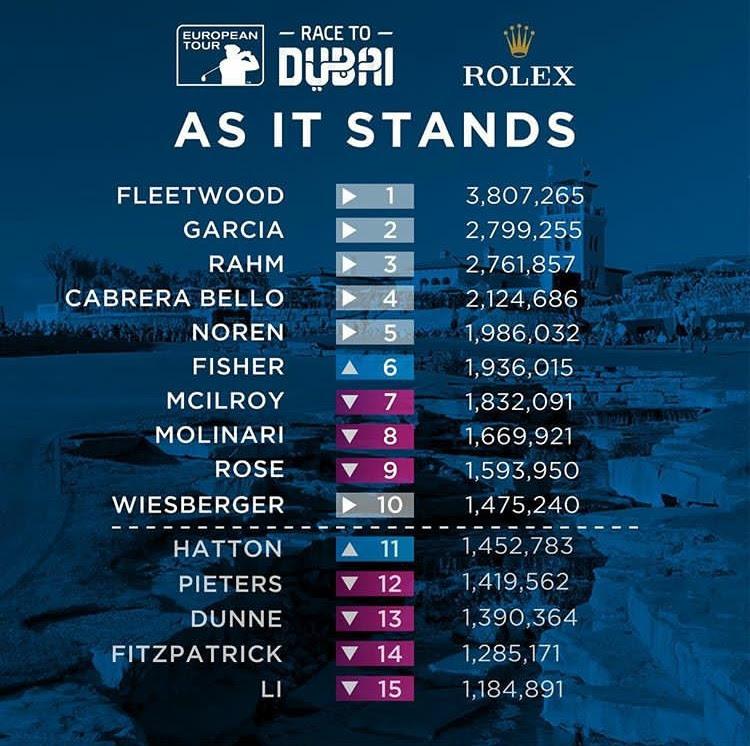 1009 Golf Standings