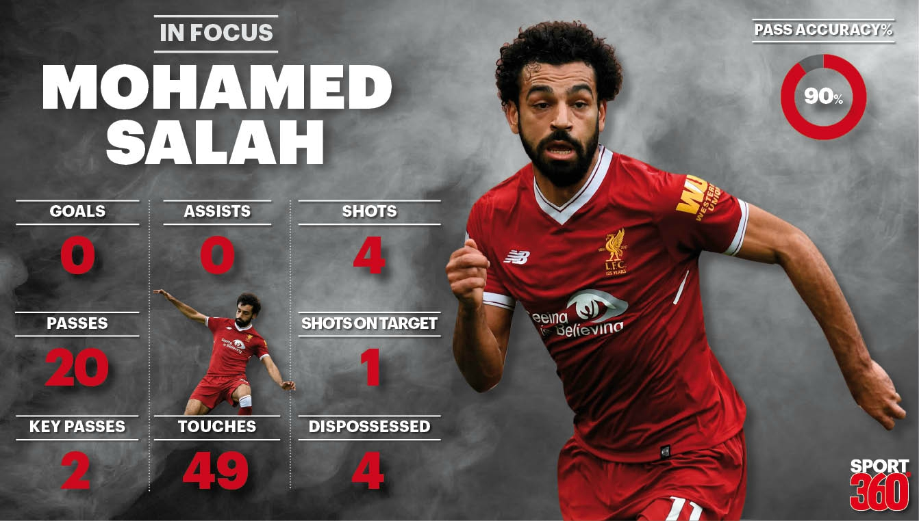 Analysis of Mohamed Salah s performance in Liverpool s draw with